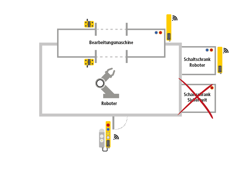 Roboterapplikation mit Safety Simplifier