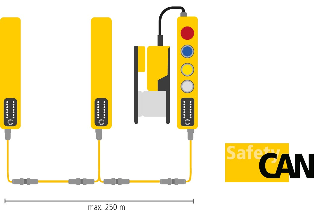 Safety Simplifier CAN-Vernetzung