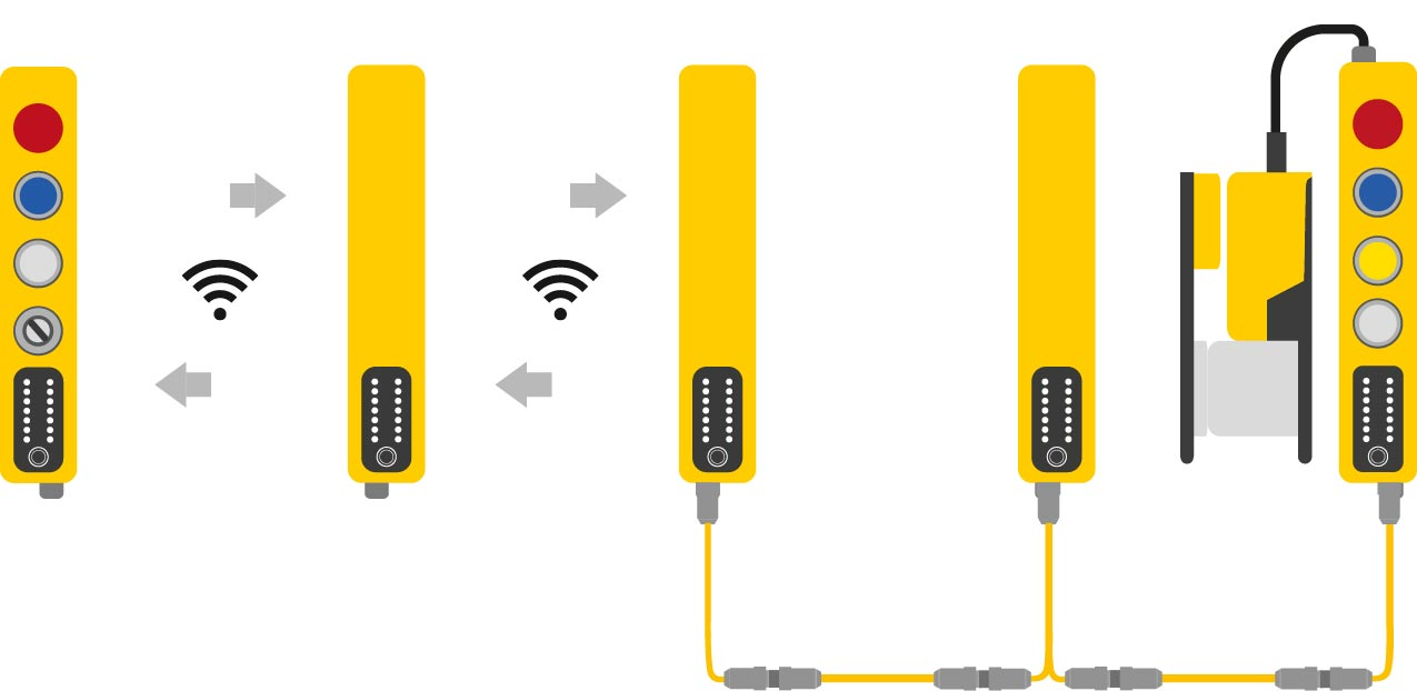 Safety Simplifier Wireless and CAN Networking