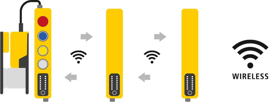 Safety Simplifier WIreless-Vernetzung